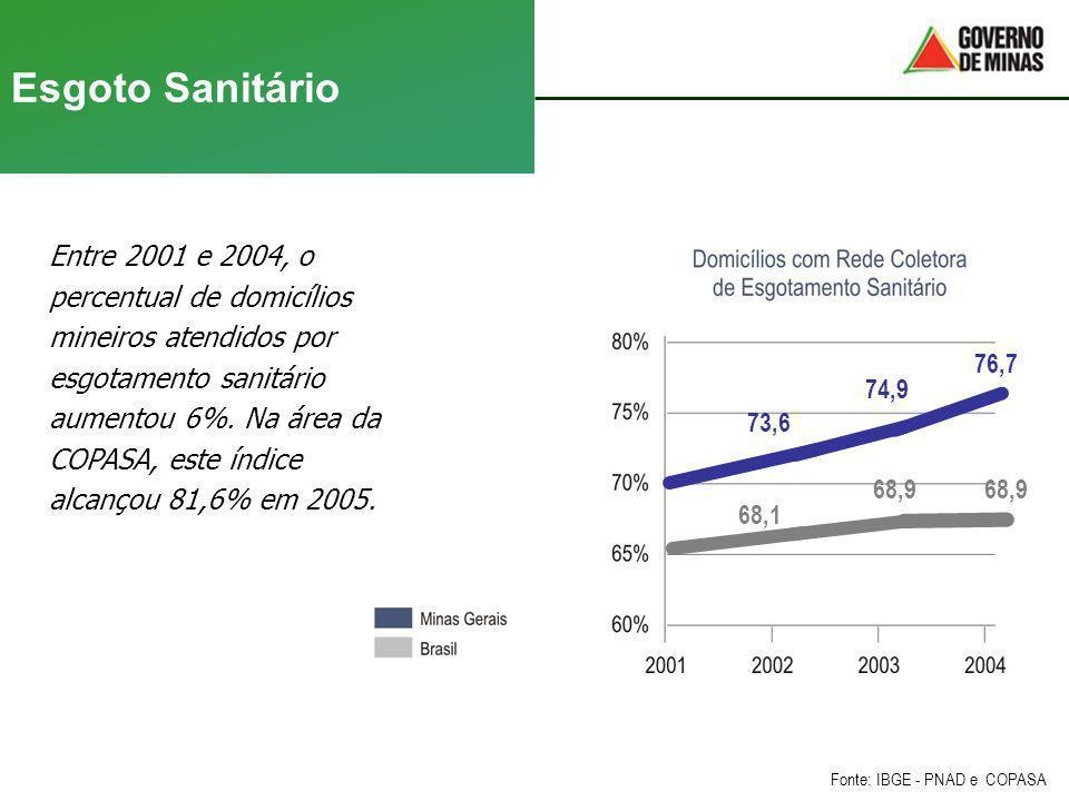 Esgoto Sanitário Entre 2001 e 2004, o percentual de domicílios mineiros atendidos por esgotamento sanitário aumentou 6%. Na área da COPASA, este índic