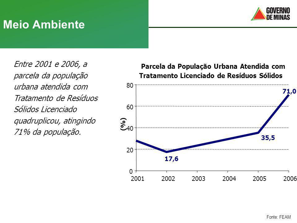 Meio Ambiente Entre 2001 e 2006, a parcela da população urbana atendida com Tratamento de Resíduos Sólidos Licenciado quadruplicou, atingindo 71% da p