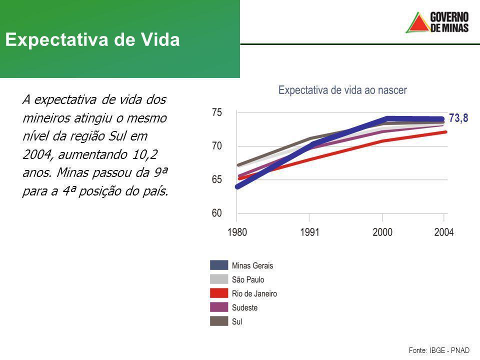 Expectativa de Vida A expectativa de vida dos mineiros atingiu o mesmo nível da região Sul em 2004, aumentando 10,2 anos. Minas passou da 9ª para a 4ª