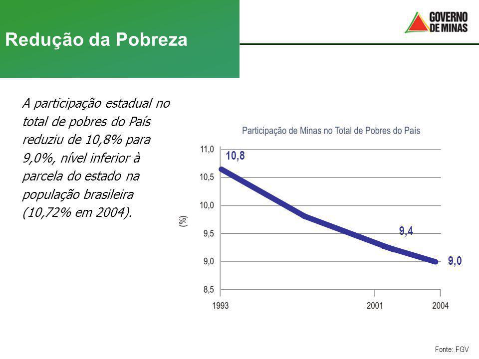 Redução da Pobreza A participação estadual no total de pobres do País reduziu de 10,8% para 9,0%, nível inferior à parcela do estado na população bras