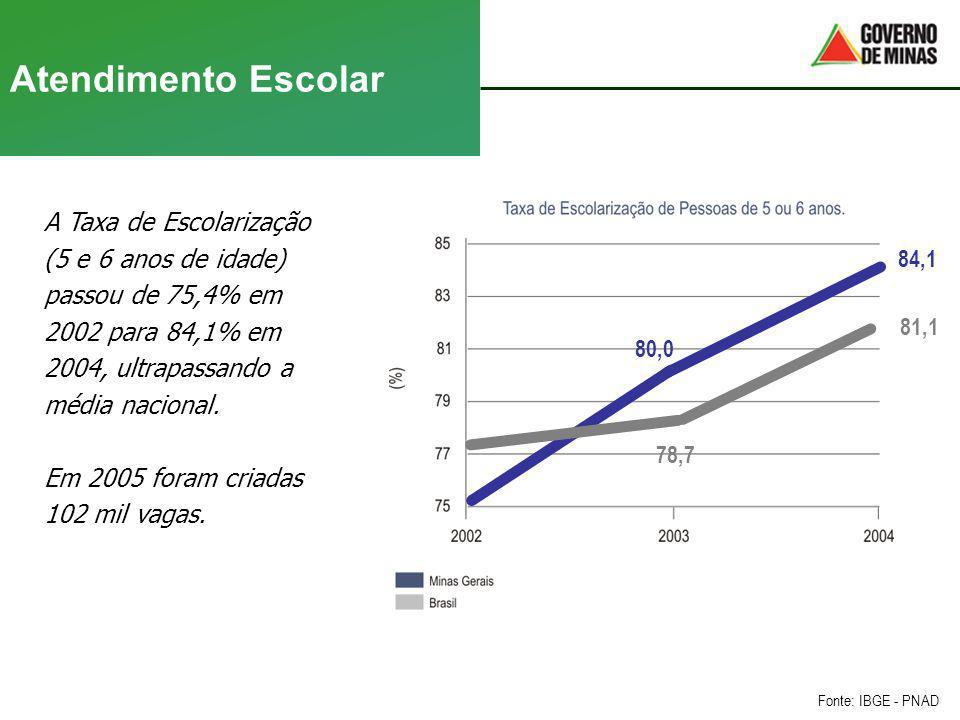 Atendimento Escolar A Taxa de Escolarização (5 e 6 anos de idade) passou de 75,4% em 2002 para 84,1% em 2004, ultrapassando a média nacional. Em 2005
