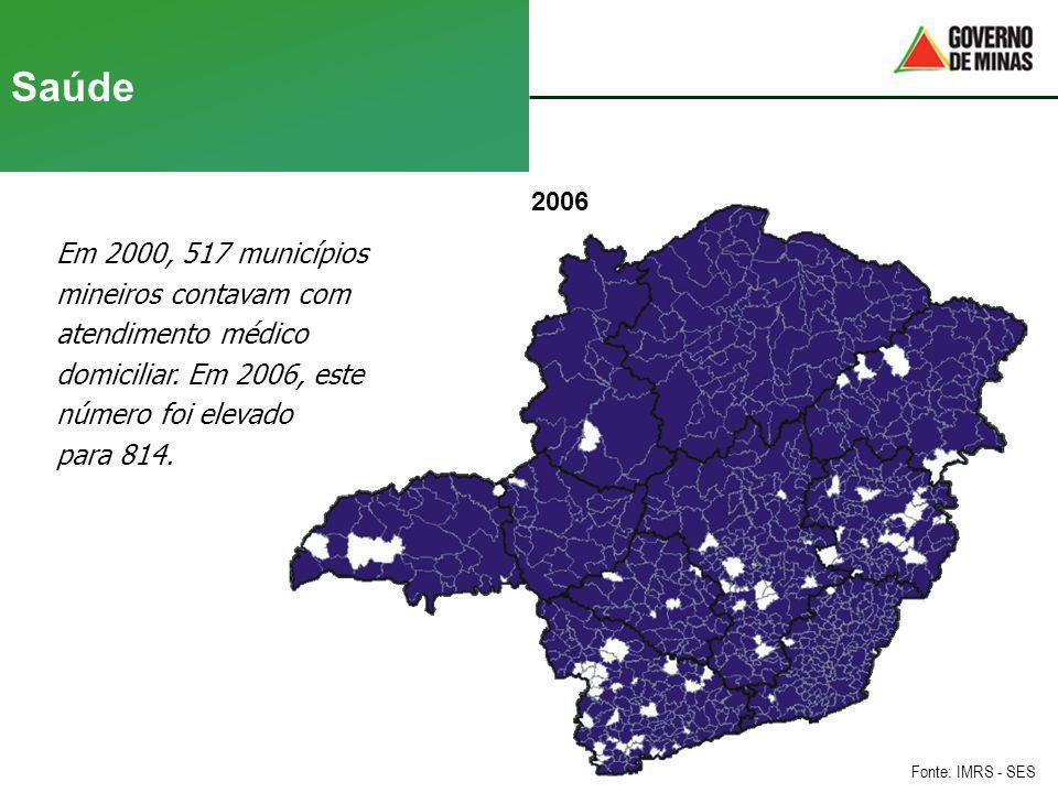 Saúde 20002006 Em 2000, 517 municípios mineiros contavam com atendimento médico domiciliar. Em 2006, este número foi elevado para 814. Fonte: IMRS - S