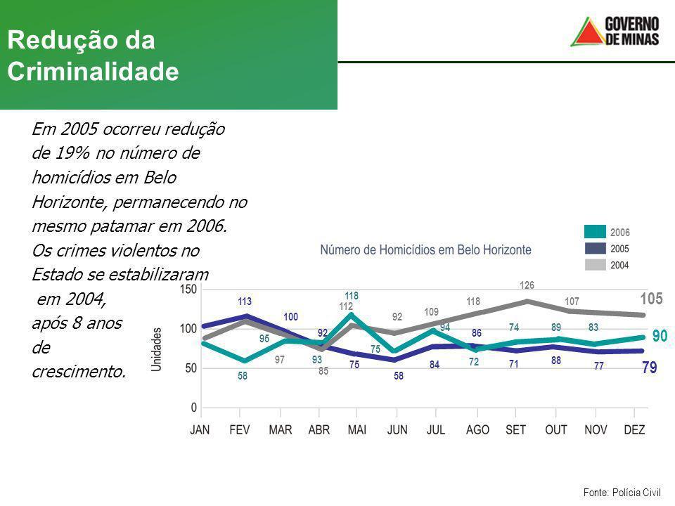 Redução da Criminalidade Em 2005 ocorreu redução de 19% no número de homicídios em Belo Horizonte, permanecendo no mesmo patamar em 2006. Os crimes vi