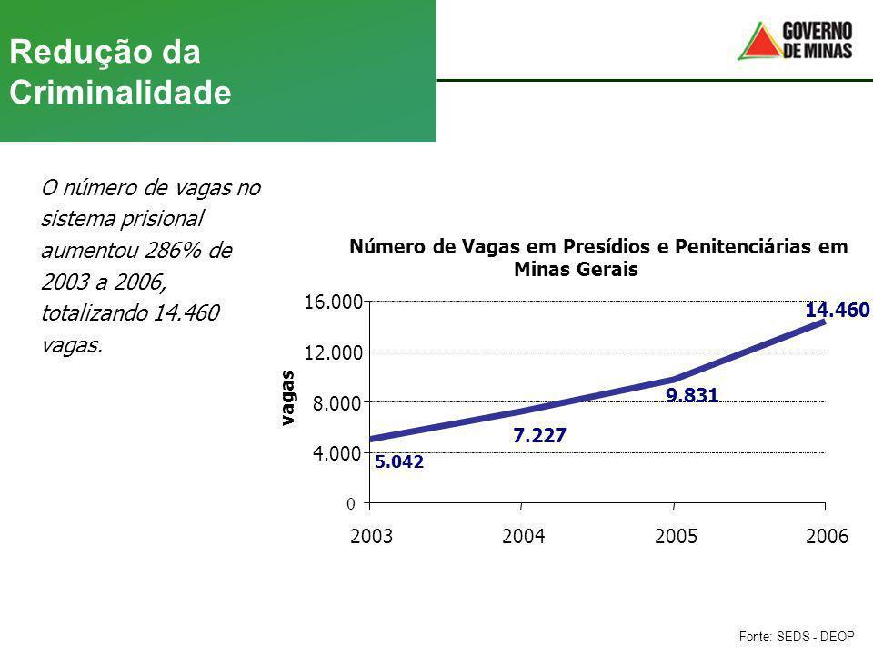 Redução da Criminalidade O número de vagas no sistema prisional aumentou 286% de 2003 a 2006, totalizando 14.460 vagas. Fonte: SEDS - DEOP Número de V