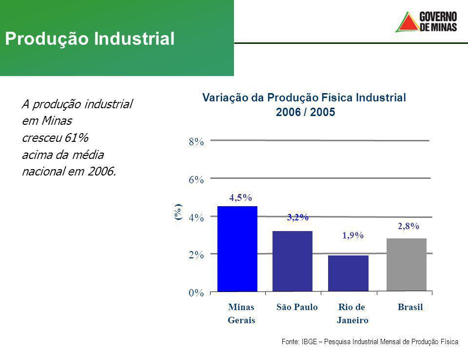 Produção Industrial A produção industrial em Minas cresceu 61% acima da média nacional em 2006. Fonte: IBGE – Pesquisa Industrial Mensal de Produção F