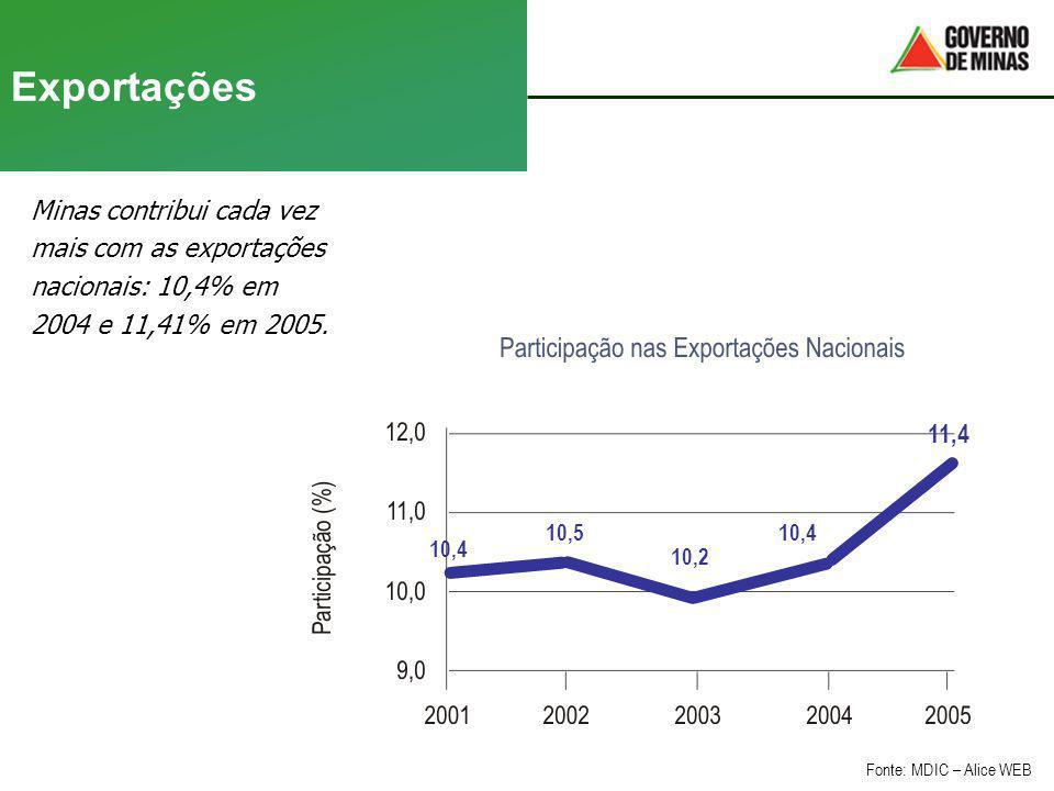 Exportações Minas contribui cada vez mais com as exportações nacionais: 10,4% em 2004 e 11,41% em 2005. 10,4 10,5 10,2 10,4 11,4 Fonte: MDIC – Alice W