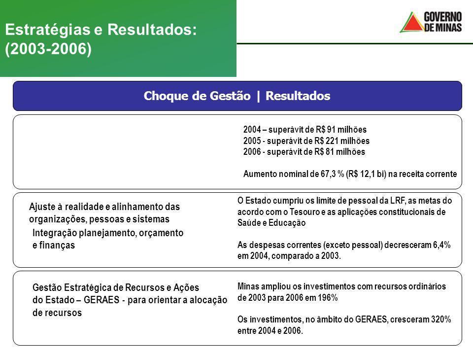 Estratégias e Resultados: (2003-2006) Modernização da Receita Estadual Choque de Gestão | Resultados Ajuste à realidade e alinhamento das organizações