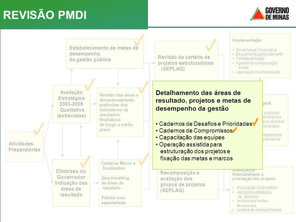 Revisão das áreas e dimensionamento preliminar dos indicadores de resultados finalísticos de longo e médio prazo Implementação Governança Corporativa
