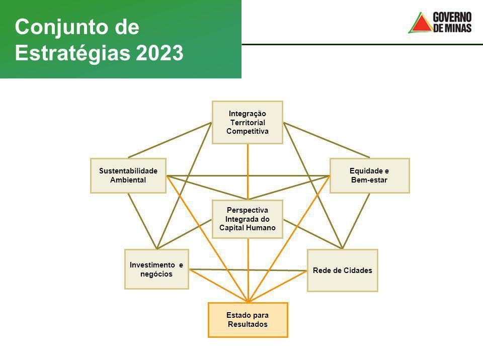 Investimento e negócios Conjunto de Estratégias 2023 Rede de Cidades Integração Territorial Competitiva Equidade e Bem-estar Sustentabilidade Ambienta