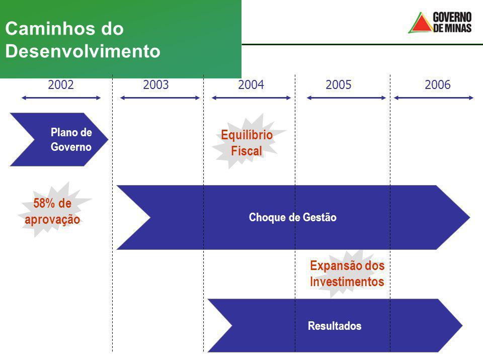 Expansão dos Investimentos Caminhos do Desenvolvimento 2002200320042005 Plano de Governo Choque de Gestão Resultados 58% de aprovação Equilíbrio Fisca