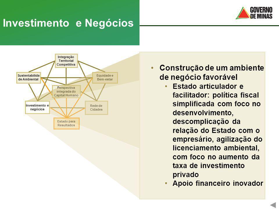 Rede de Cidades Equidade e Bem-estar Investimento e Negócios Investimento e negócios Integração Territorial Competitiva Sustentabilida de Ambiental Es
