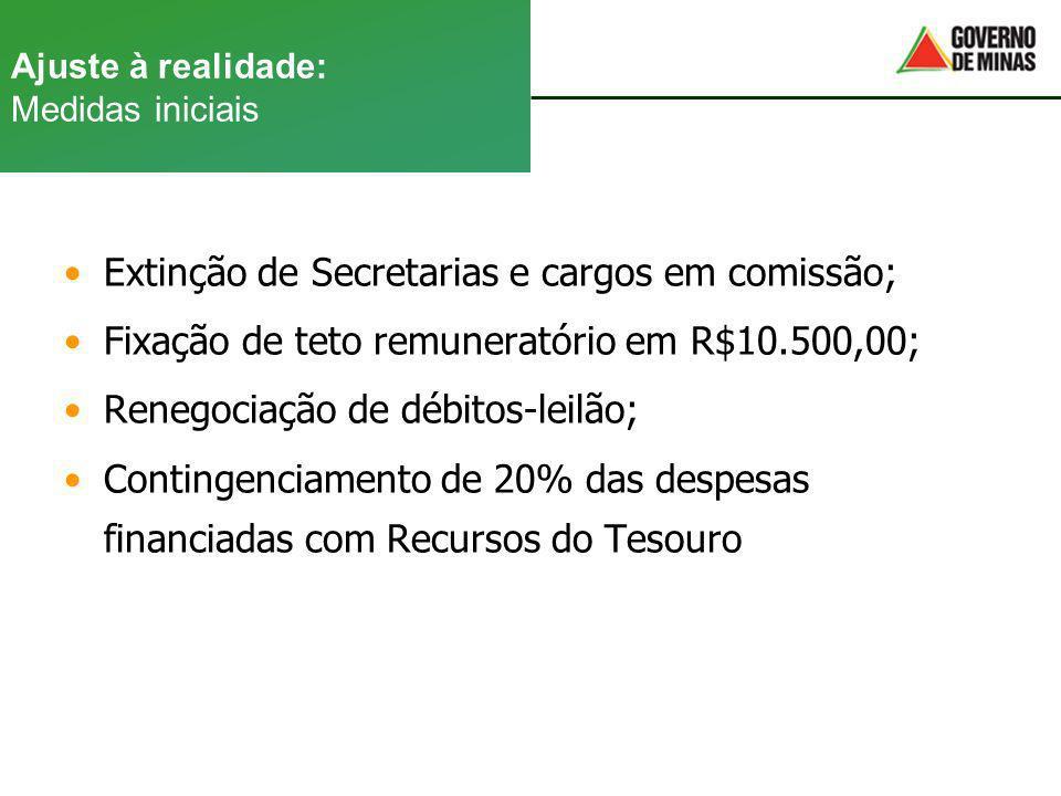 Ajuste à realidade: Medidas iniciais Extinção de Secretarias e cargos em comissão; Fixação de teto remuneratório em R$10.500,00; Renegociação de débit