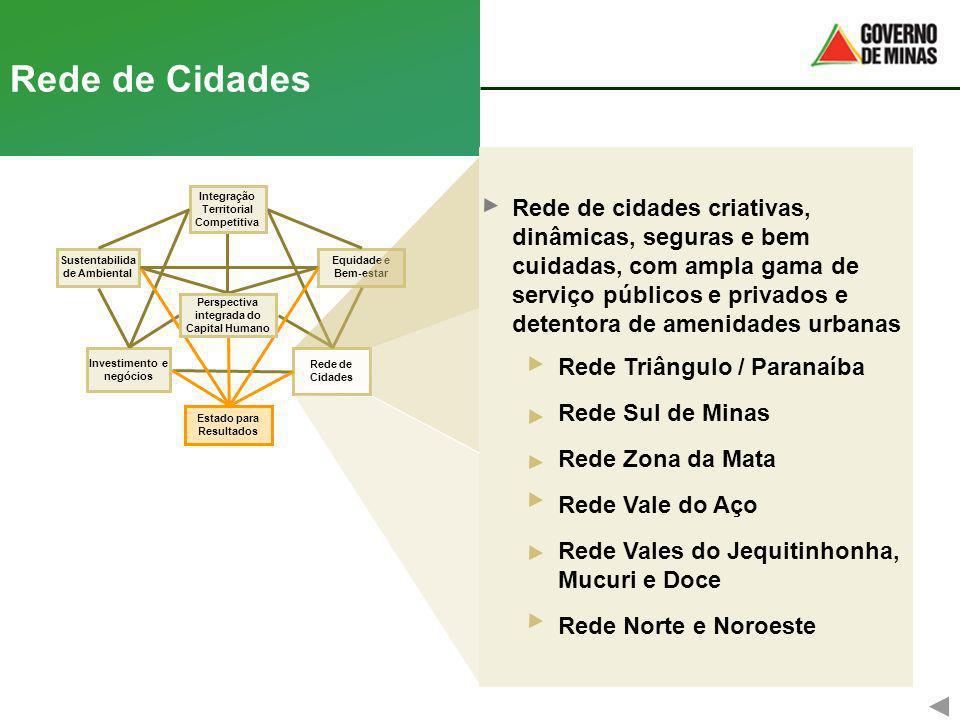 Rede de Cidades Equidade e Bem-estar Rede de Cidades Investimento e negócios Integração Territorial Competitiva Sustentabilida de Ambiental Estado par