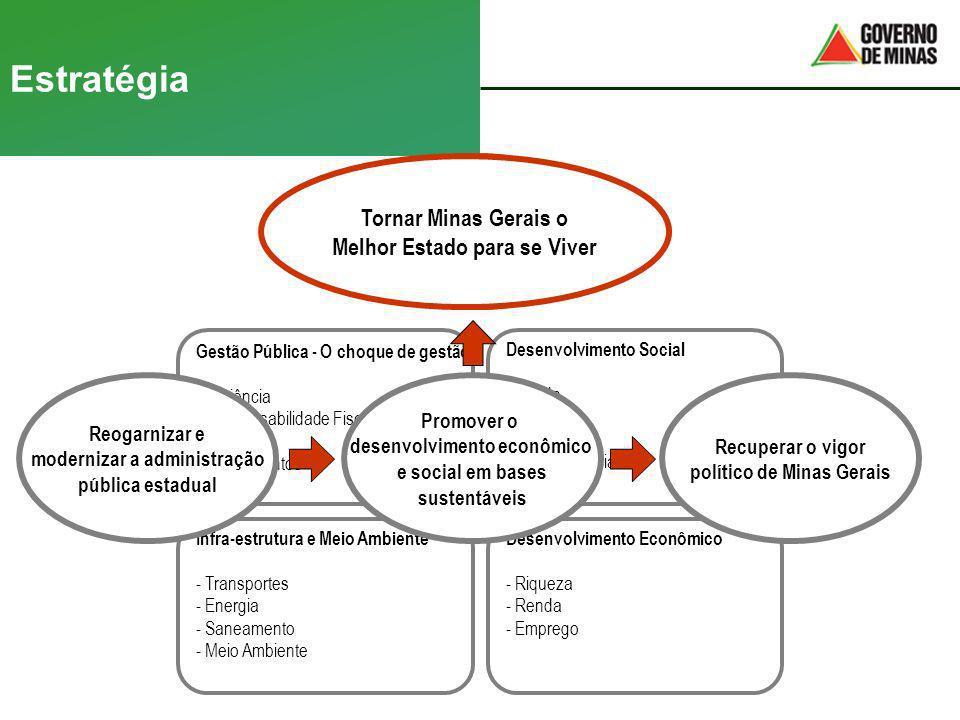 Estratégia IDH Gestão Pública - O choque de gestão - - Eficiência - - Responsabilidade Fiscal - - Receita - - Investimentos Desenvolvimento Social - S