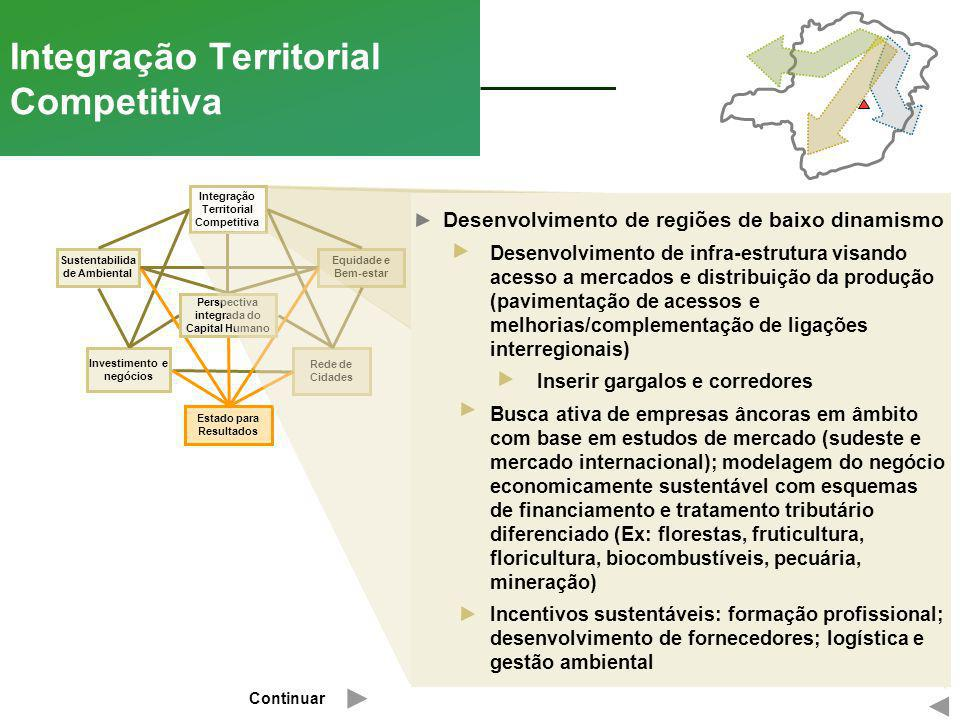 Rede de Cidades Equidade e Bem-estar Integração Territorial Competitiva Investimento e negócios Integração Territorial Competitiva Sustentabilida de A