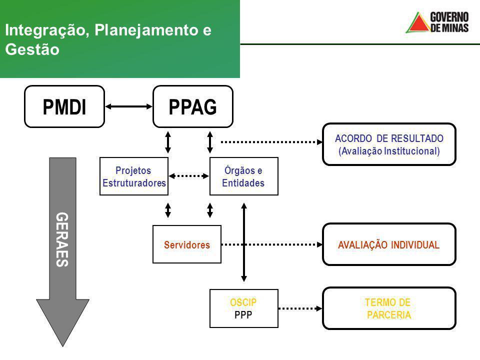 Integração, Planejamento e Gestão PMDIPPAG ACORDO DE RESULTADO (Avaliação Institucional) AVALIAÇÃO INDIVIDUAL TERMO DE PARCERIA Projetos Estruturadore