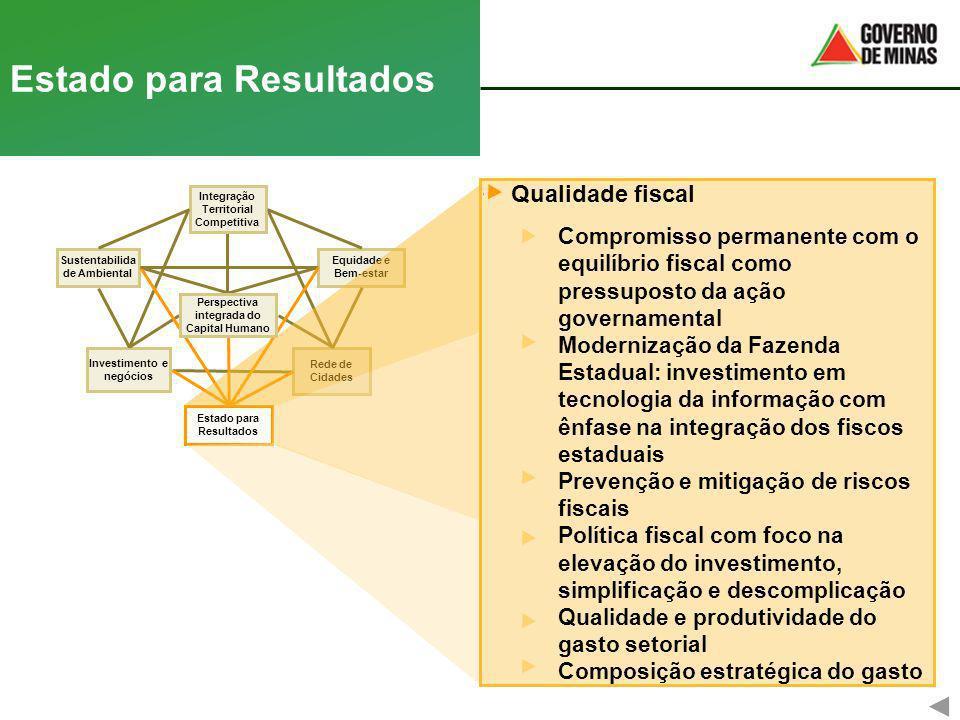 Rede de Cidades Equidade e Bem-estar Estado para Resultados Investimento e negócios Integração Territorial Competitiva Sustentabilida de Ambiental Per