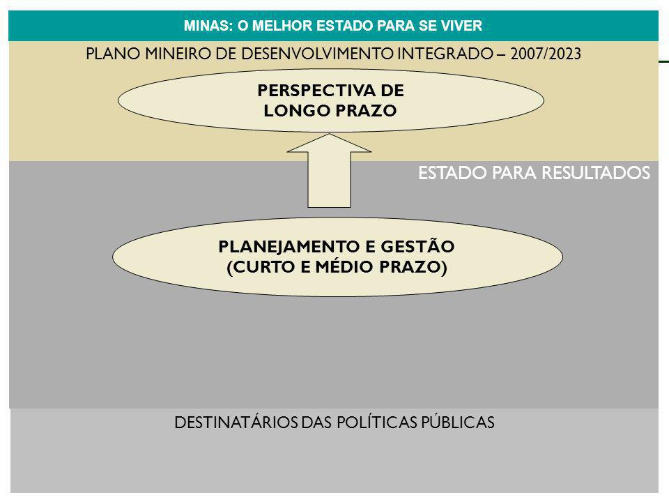 ESTADO PARA RESULTADOS PLANO MINEIRO DE DESENVOLVIMENTO INTEGRADO – 2007/2023 PLANEJAMENTO E GESTÃO (CURTO E MÉDIO PRAZO) PERSPECTIVA DOS EIXOS DE ATU