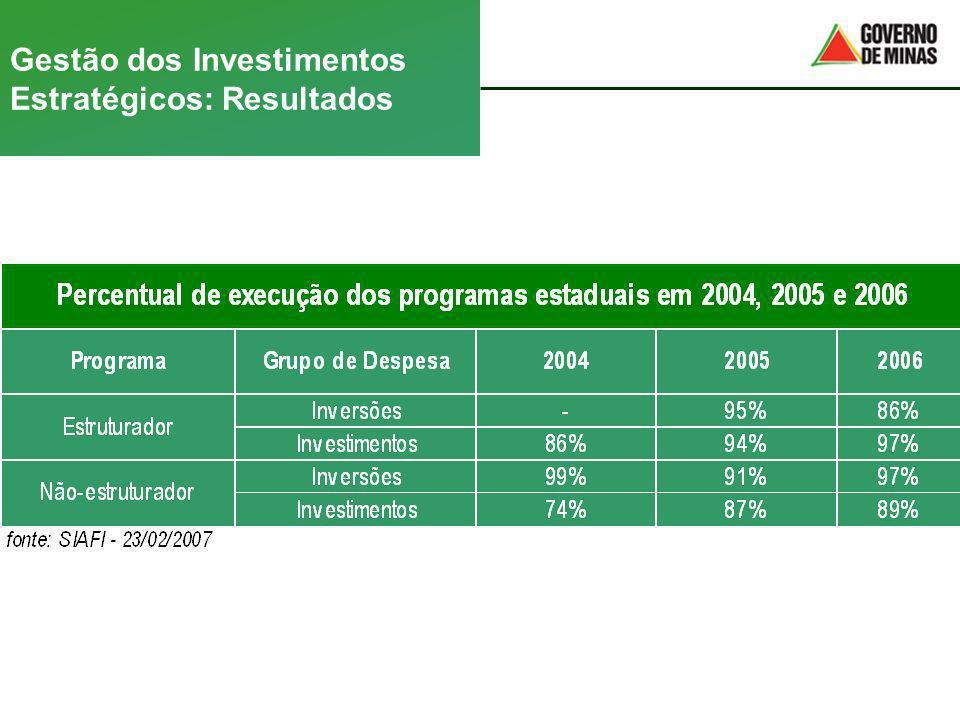Gestão dos Investimentos Estratégicos: Resultados