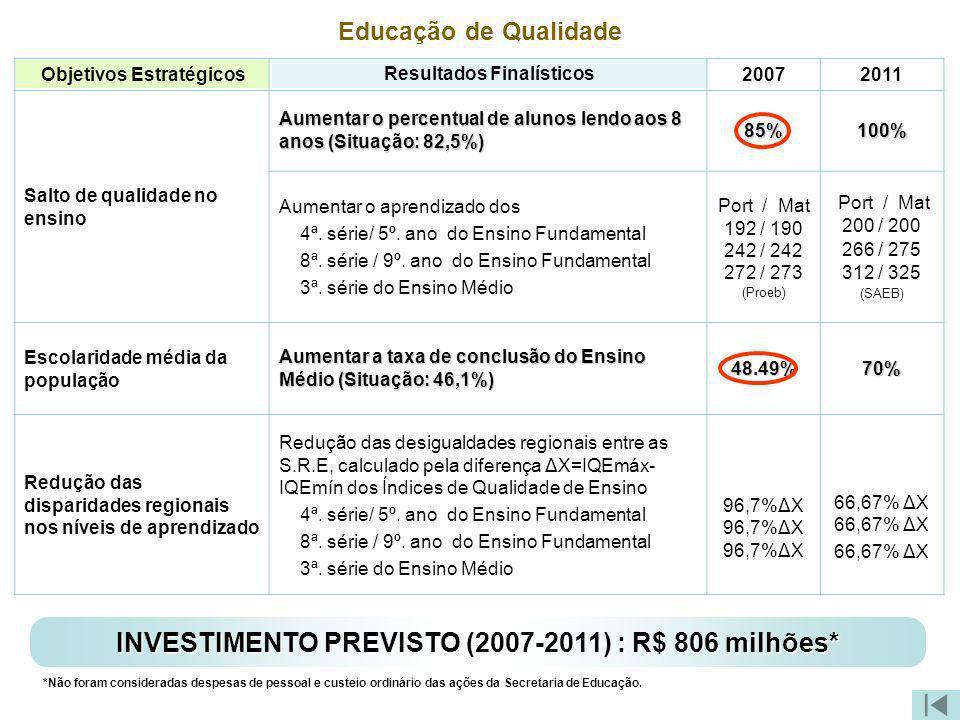 Objetivos Estratégicos Resultados Finalísticos Educação de Qualidade 20072011 Salto de qualidade no ensino Aumentar o percentual de alunos lendo aos 8