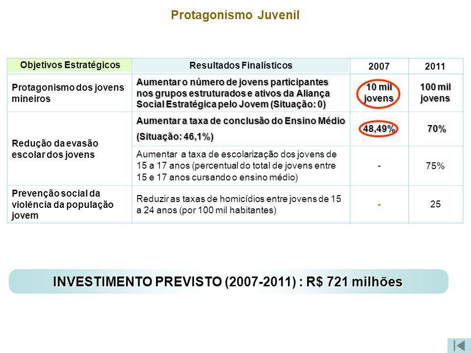 Protagonismo Juvenil Objetivos Estratégicos Resultados Finalísticos 20072011 Protagonismo dos jovens mineiros Aumentar o número de jovens participante