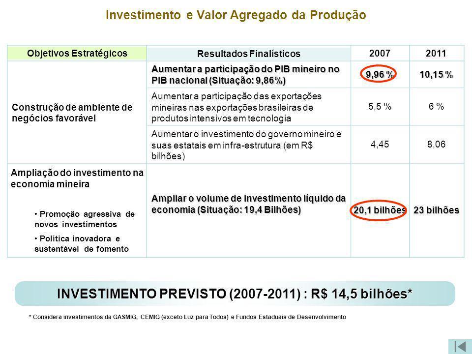 Investimento e Valor Agregado da Produção Objetivos Estratégicos Resultados Finalísticos 20072011 Construção de ambiente de negócios favorável Aumenta