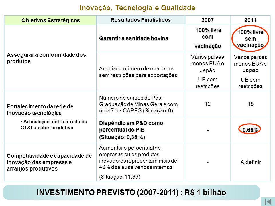 Objetivos Estratégicos Resultados Finalísticos Inovação, Tecnologia e Qualidade 20072011 Assegurar a conformidade dos produtos Garantir a sanidade bov