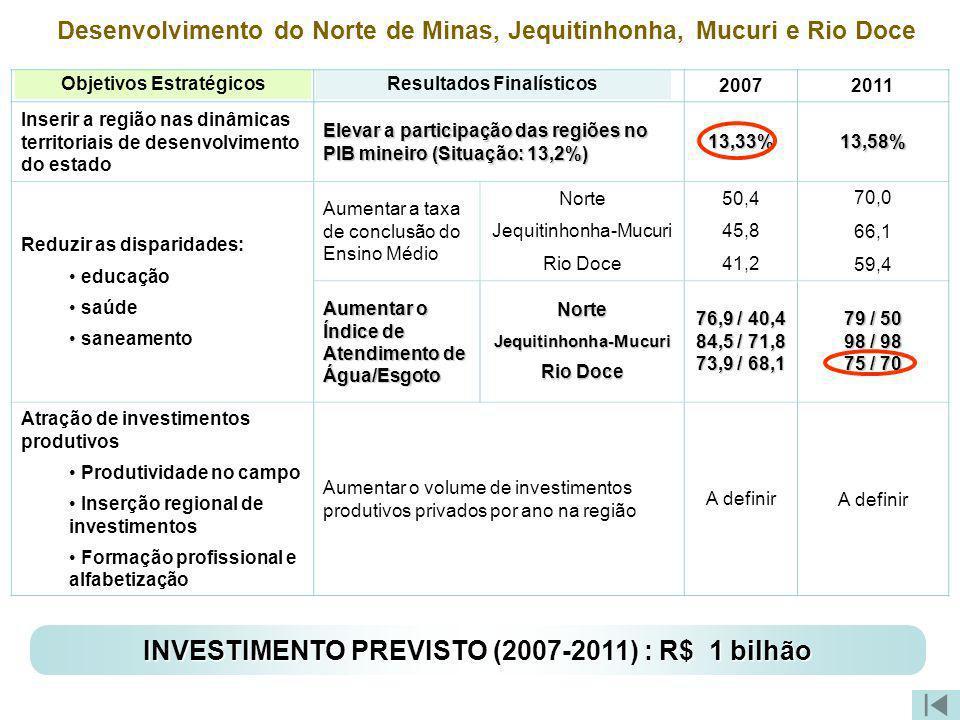 Resultados Finalísticos Objetivos Estratégicos Desenvolvimento do Norte de Minas, Jequitinhonha, Mucuri e Rio Doce *memória de cálculo disponível em m