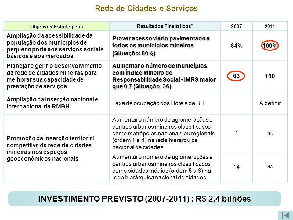 Objetivos Estratégicos Resultados Finalísticos* Rede de Cidades e Serviços 20072011 Ampliação da acessibilidade da população dos municípios de pequeno