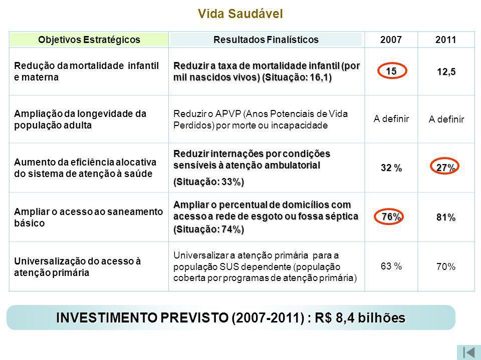 Vida Saudável Objetivos Estratégicos Resultados Finalísticos 20072011 Redução da mortalidade infantil e materna Reduzir a taxa de mortalidade infantil