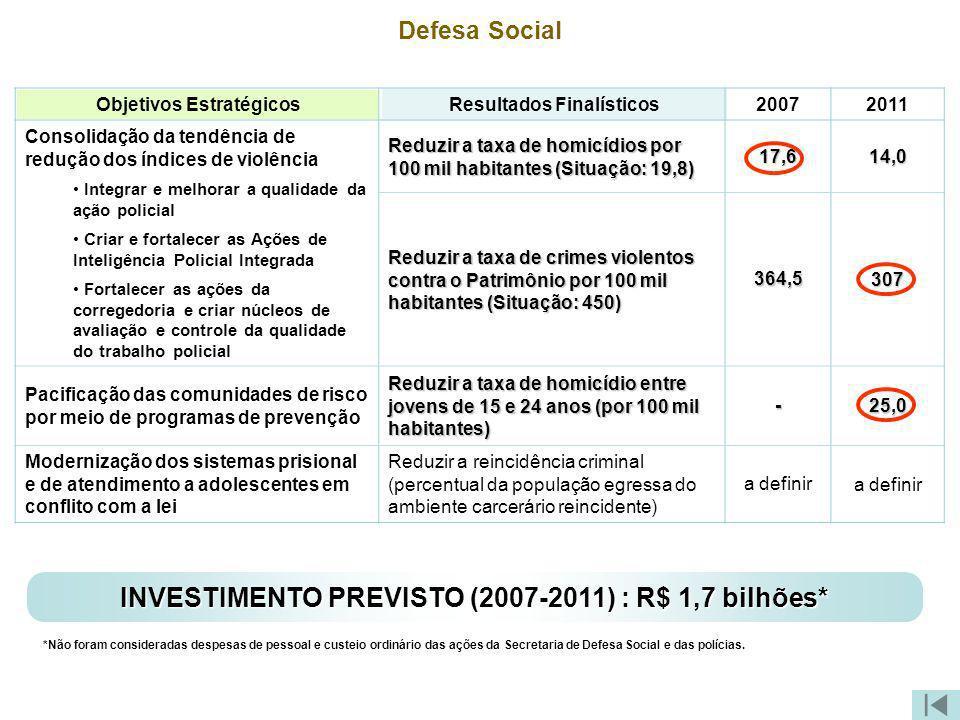 Defesa Social Objetivos Estratégicos Resultados Finalísticos 20072011 Consolidação da tendência de redução dos índices de violência Integrar e melhora