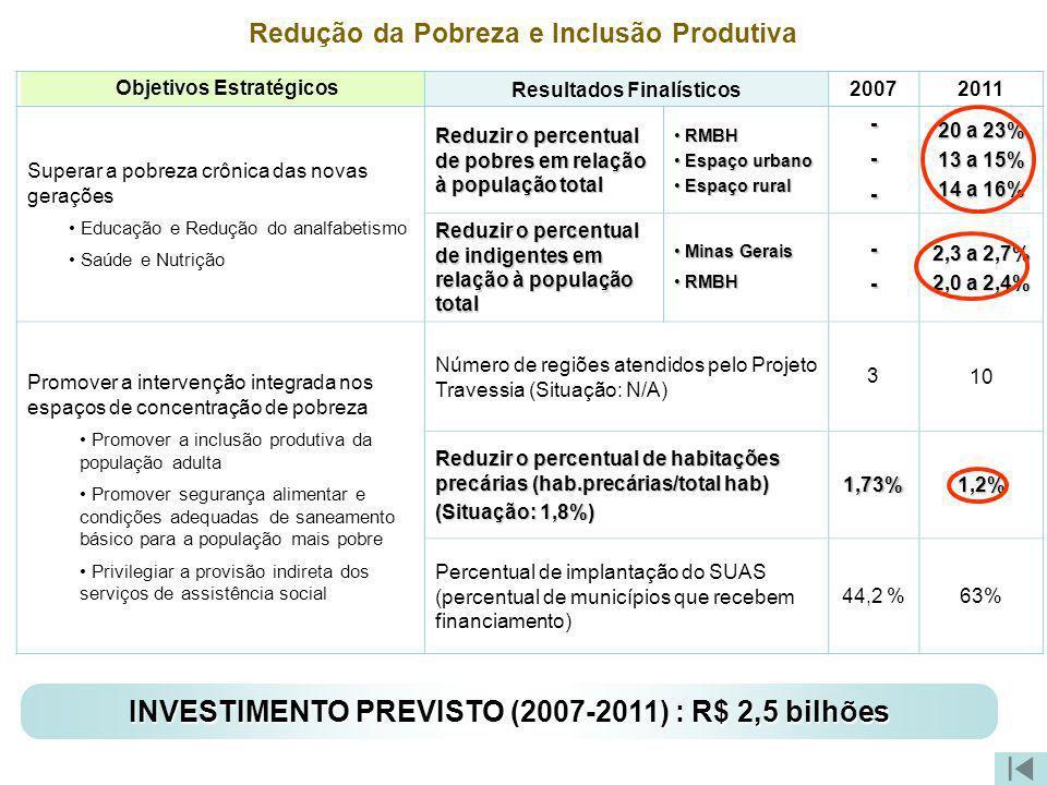 Redução da Pobreza e Inclusão Produtiva Objetivos Estratégicos Resultados Finalísticos 20072011 Superar a pobreza crônica das novas gerações Educação