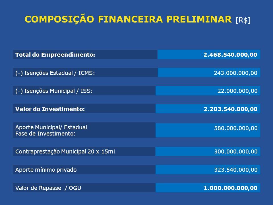 Valor do Investimento:2.203.540.000,00 Total do Empreendimento:2.468.540.000,00 (-) Isenções Estadual / ICMS:243.000.000,00 (-) Isenções Municipal / I