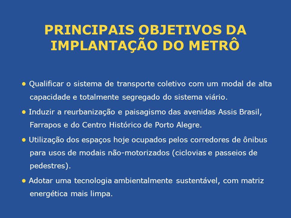 Metrô-leve: gabarito reduzido com menor largura, altura e comprimento, menor raio de giro e túneis com diâmetros menores Traçado definido (Fase 1 e Fase 2) Conceito PITMUrb - Rede Estrutural Integrada Multimodal (integração das linhas urbanas e metropolitanas) Integração Tarifária (tarifa única para Porto Alegre e integrada com linhas metropolitanas e Trensurb) Sem competição intermodal e estruturação da demanda (itinerário dos BRTs e do Metrô sem linhas de ônibus paralelas) Características operacionais do sistema de transporte coletivo de Porto Alegre CONDICIONANTES Estudos de demanda Aporte Financeiro do Poder Público