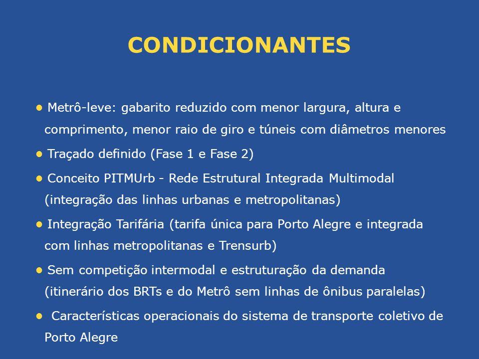 Extensão da Linha do Metrô de Porto Alegre: 25,80 km 1ª Fase: aproximadamente 15 km 2ª Fase: aproximadamente 11 km Total de estações: no mínimo 23 estações 1ª Fase: no mínimo 13 estações 2ª Fase: no mínimo 10 estações Composição do trem: entre 4 e 6 carros Capacidade do veículo: entre 1.000 e 1.200 passageiros (máximo 6 passageiros/m²) CARACTERÍSTICAS TÉCNICAS