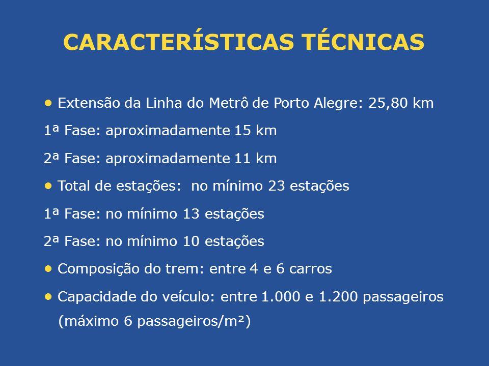 Extensão da Linha do Metrô de Porto Alegre: 25,80 km 1ª Fase: aproximadamente 15 km 2ª Fase: aproximadamente 11 km Total de estações: no mínimo 23 est
