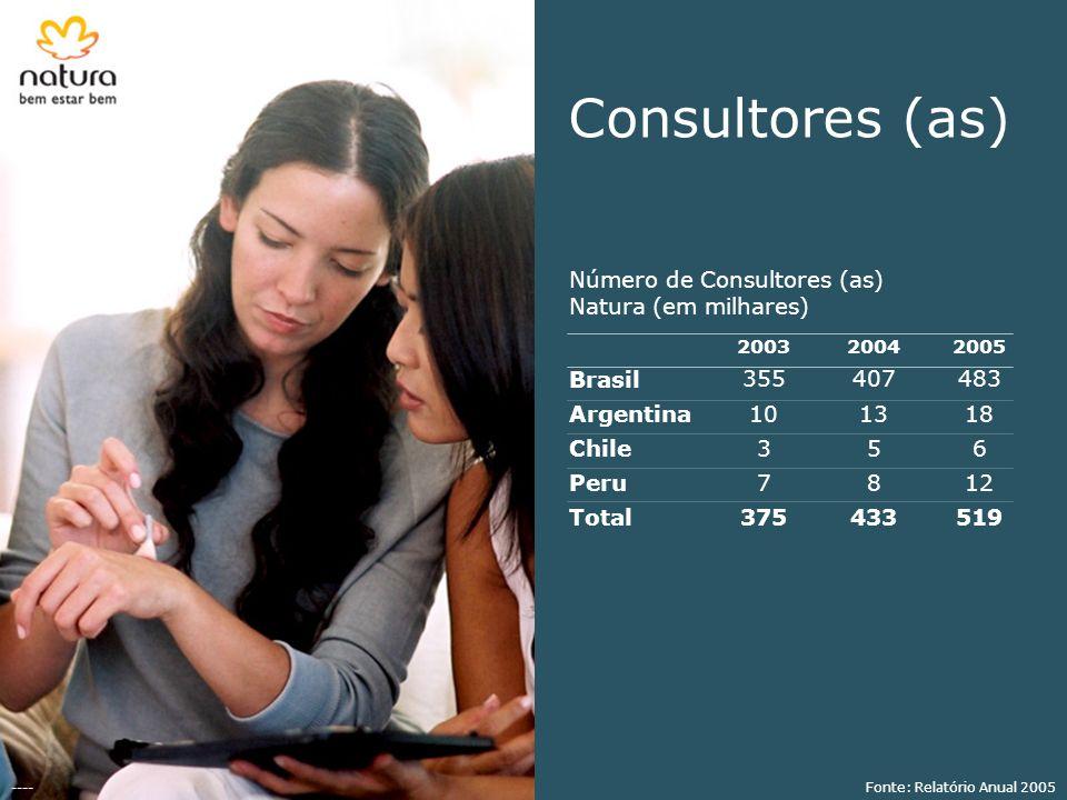 Consultores (as) Número de Consultores (as) Natura (em milhares) Brasil Argentina Chile Peru Total 2003 355 10 3 7 375 2004 407 13 5 8 433 2005 483 18 6 12 519 ----Fonte: Relatório Anual 2005