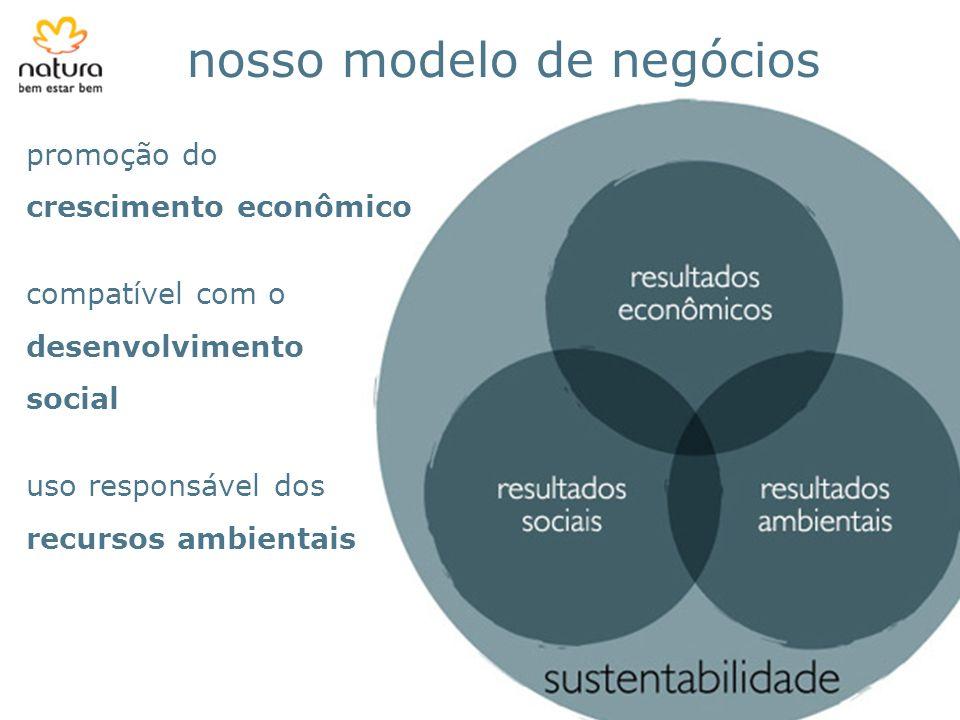 nosso modelo de negócios promoção do crescimento econômico compatível com o desenvolvimento social uso responsável dos recursos ambientais