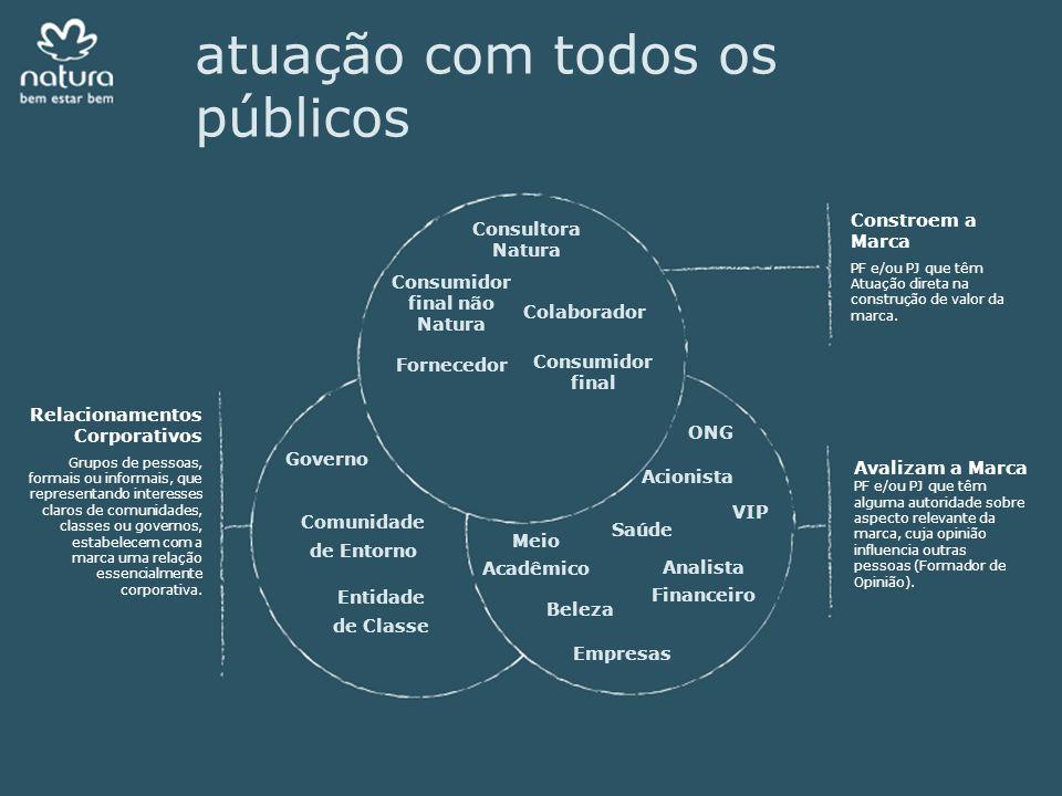 atuação com todos os públicos Constroem a Marca PF e/ou PJ que têm Atuação direta na construção de valor da marca.