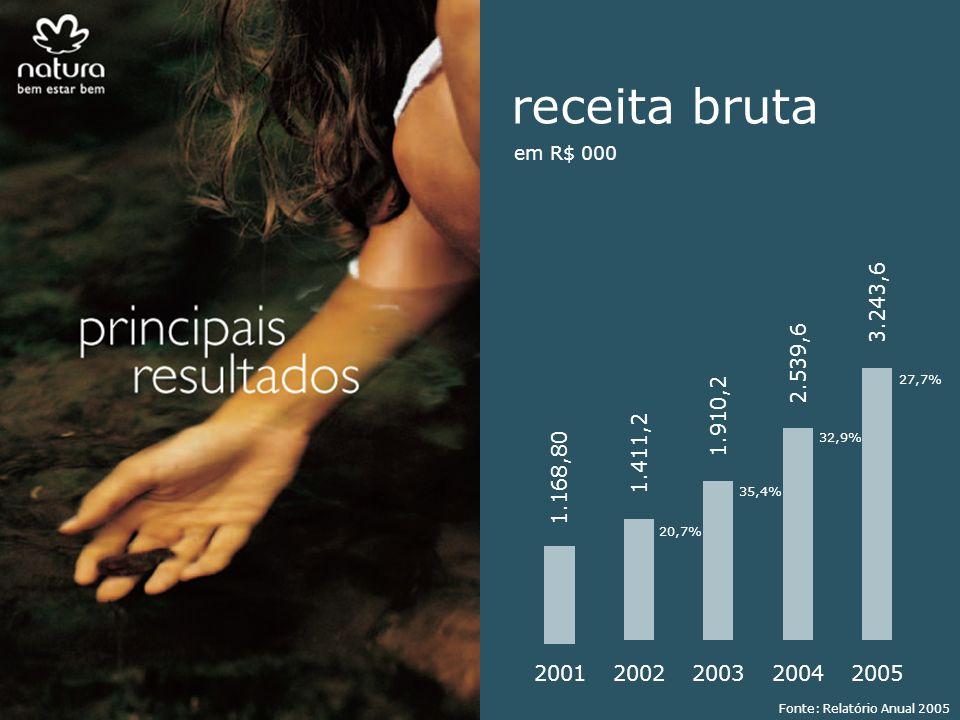 2001 1.168,80 2002 1.411,2 2003 1.910,2 2004 2.539,6 2005 3.243,6 27,7% receita bruta 32,9% 35,4% 20,7% em R$ 000 Fonte: Relatório Anual 2005