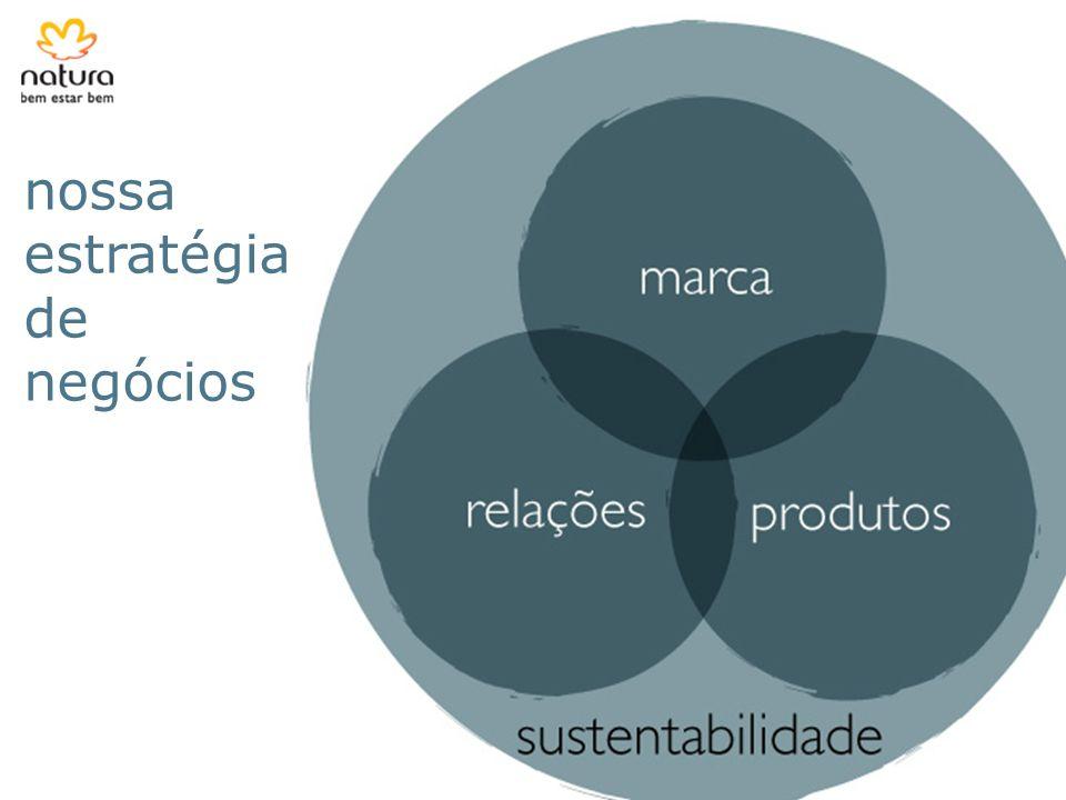 nossa estratégia de negócios