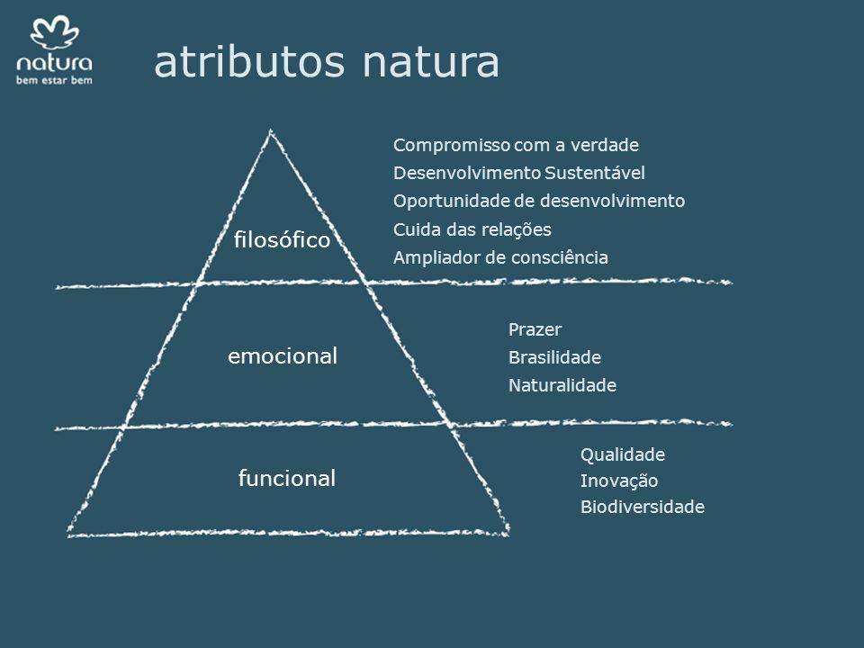 atributos natura Prazer Brasilidade Naturalidade Compromisso com a verdade Desenvolvimento Sustentável Oportunidade de desenvolvimento Cuida das relações Ampliador de consciência Qualidade Inovação Biodiversidade filosófico emocional funcional