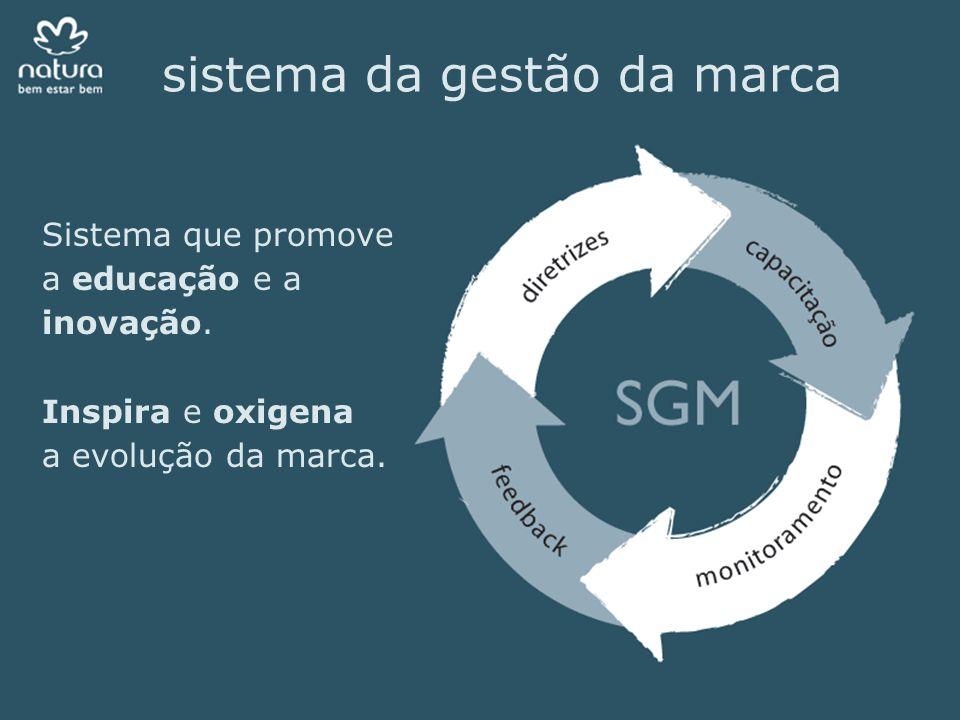 sistema da gestão da marca Sistema que promove a educação e a inovação. Inspira e oxigena a evolução da marca.
