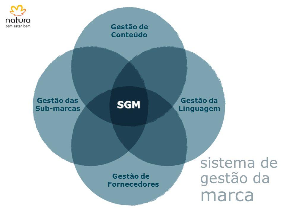 Gestão de Fornecedores Gestão de Conteúdo Gestão das Sub-marcas Gestão da Linguagem SGM sistema de gestão da marca