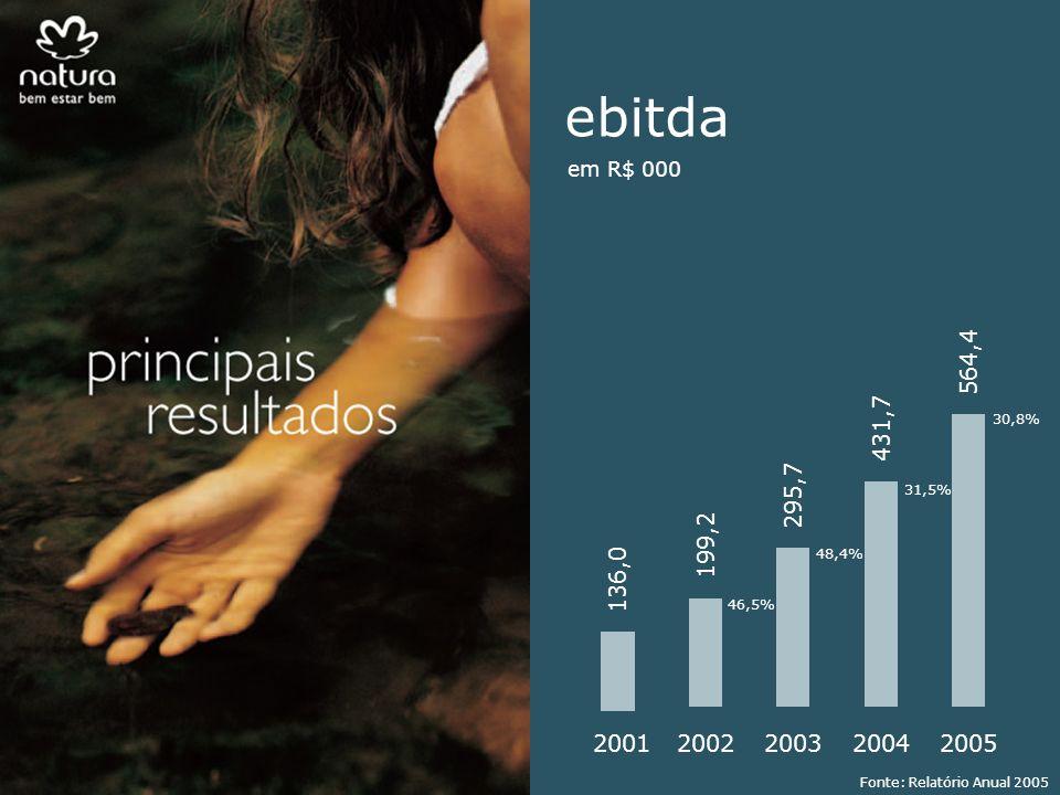 564,4 2001 136,0 2002 199,2 2003 295,7 2004 431,7 2005 30,8% ebitda em R$ 000 31,5% 48,4% 46,5% Fonte: Relatório Anual 2005