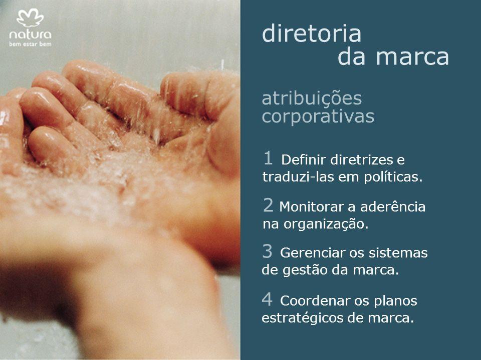 1 Definir diretrizes e traduzi-las em políticas.2 Monitorar a aderência na organização.