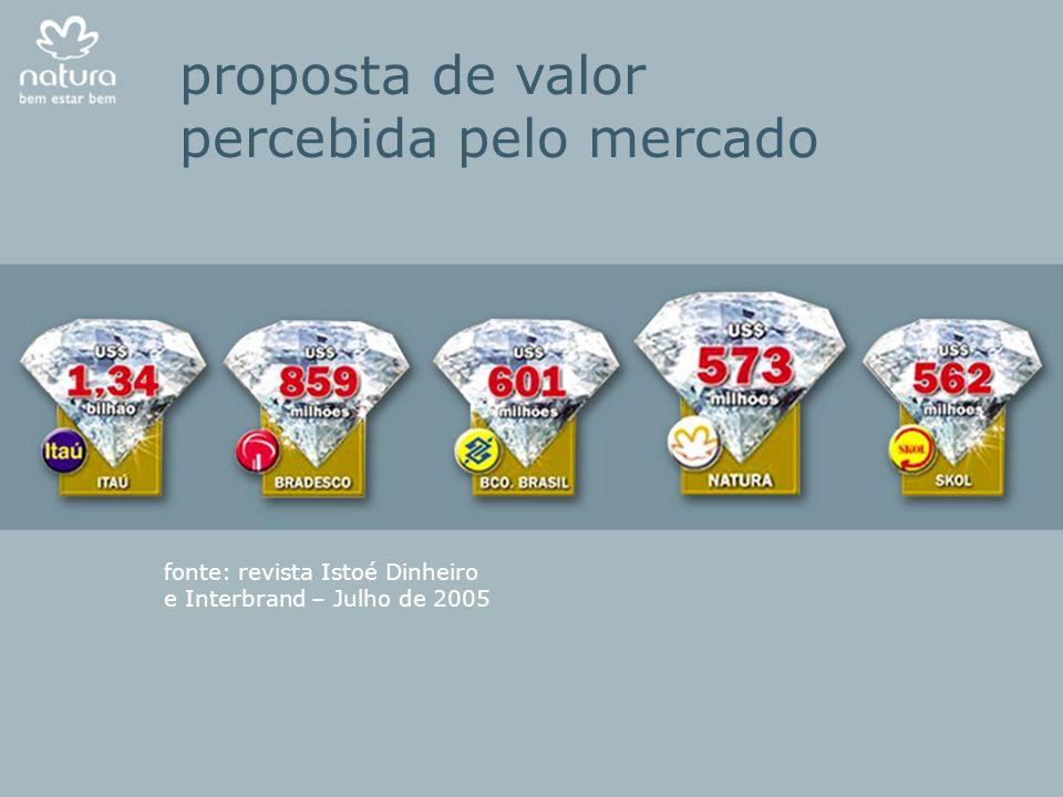 proposta de valor percebida pelo mercado fonte: revista Istoé Dinheiro e Interbrand – Julho de 2005