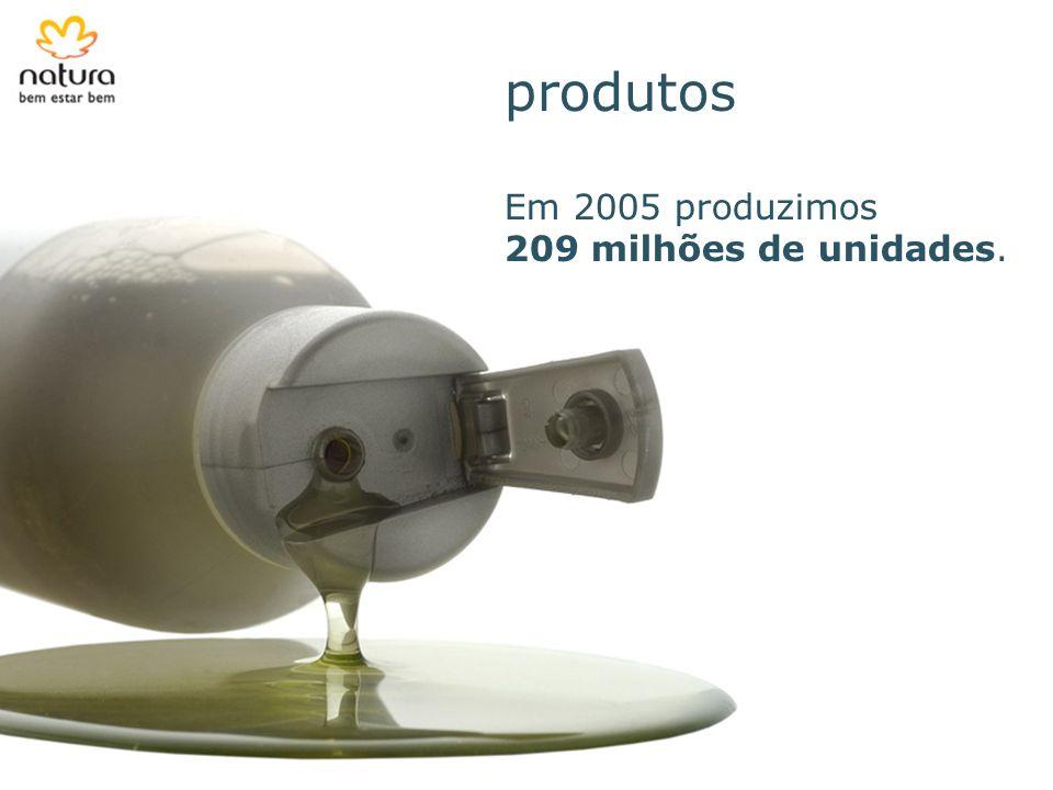 colaboradores Colaboradora Número de colaboradores Brasil Argentina Chile Peru Total 2003 2.696 N.D.