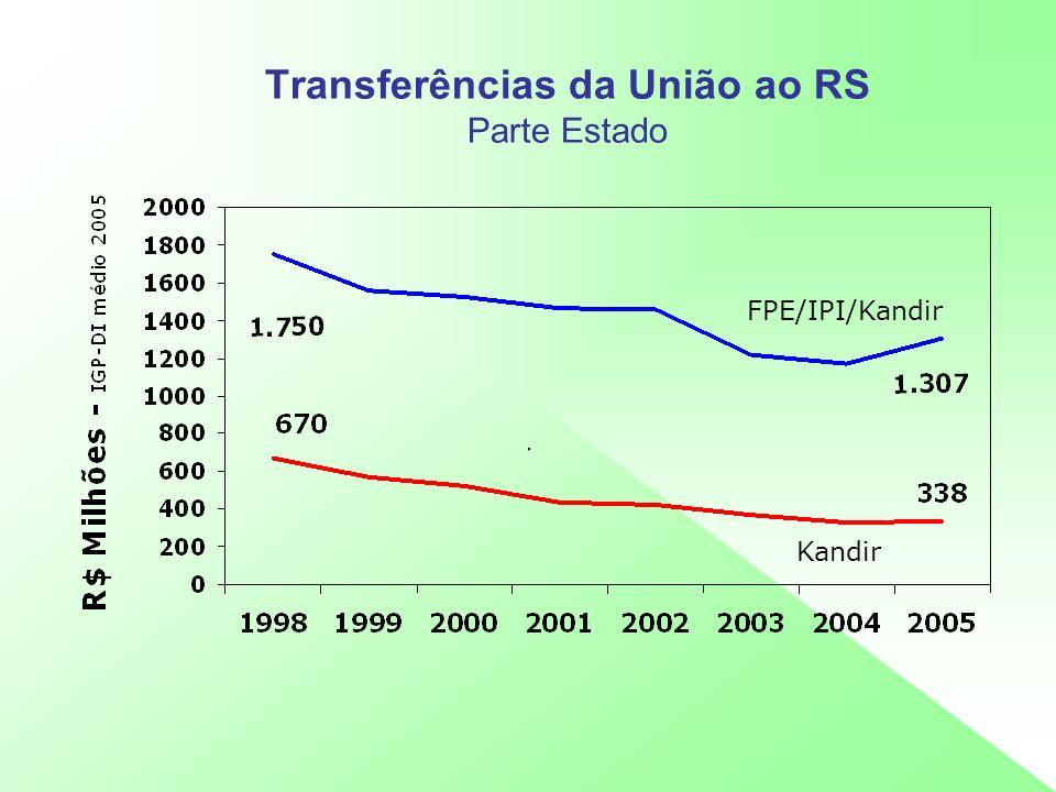 Transferências da União ao RS Parte Estado FPE/IPI/Kandir Kandir