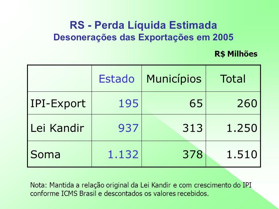 RS - Perda Líquida Estimada Desonerações das Exportações em 2005 EstadoMunicípiosTotal IPI-Export19565260 Lei Kandir9373131.250 Soma1.1323781.510 R$ M